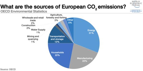 European CO2 emissions sources