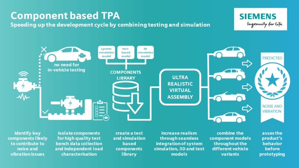 Component-based transfer path analysis infographics