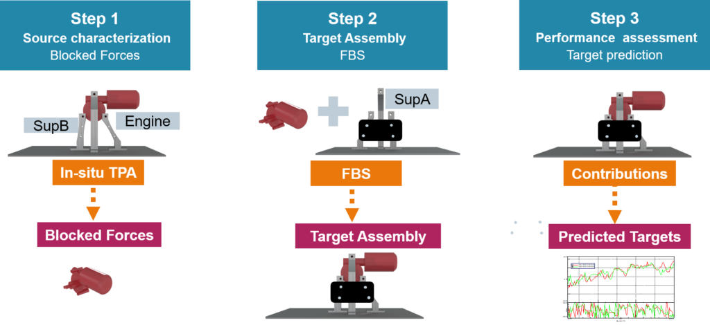 Infographic of the component-based transfer path analysis workflow