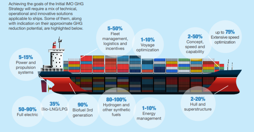 Contributions of different solution areas to meeting the IMO GHG targets. Simulation can help with all these solution areas