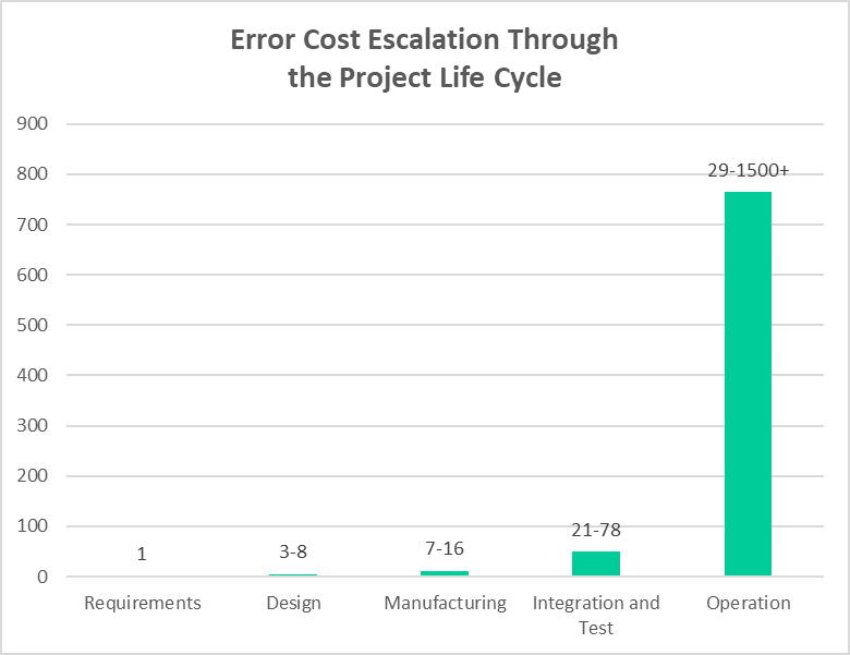 Error Cost Escalation Through the Project Life Cycle - 2004 NASA Technical Report 20100036670