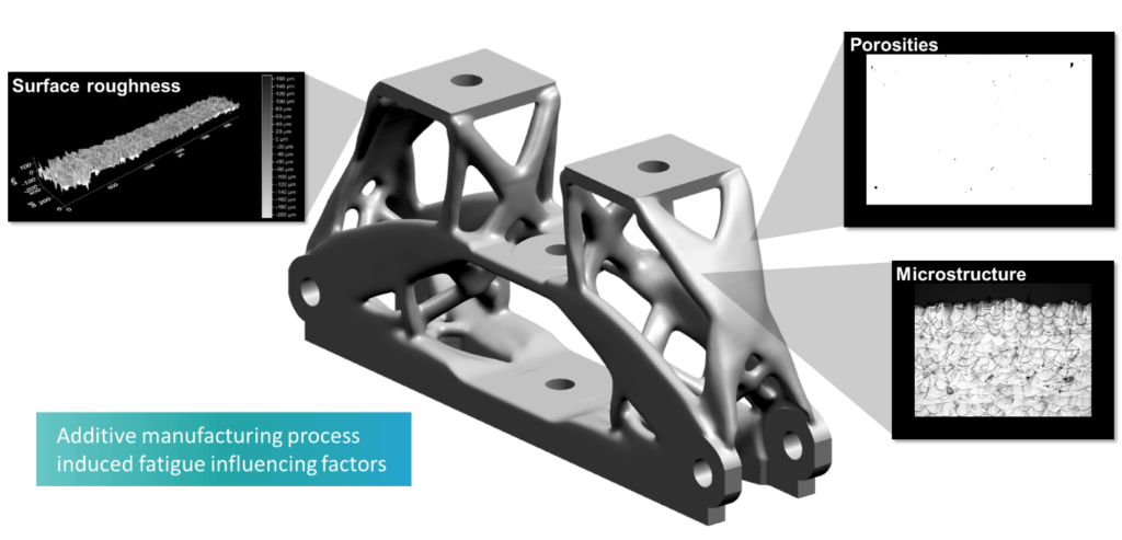 Fatigue Challenge of Additive Manufacturing: Fatigue factors of a 3D printed structure