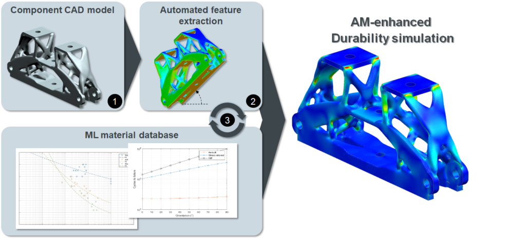 Schematic of workflow for durability computations of additively manufactured parts