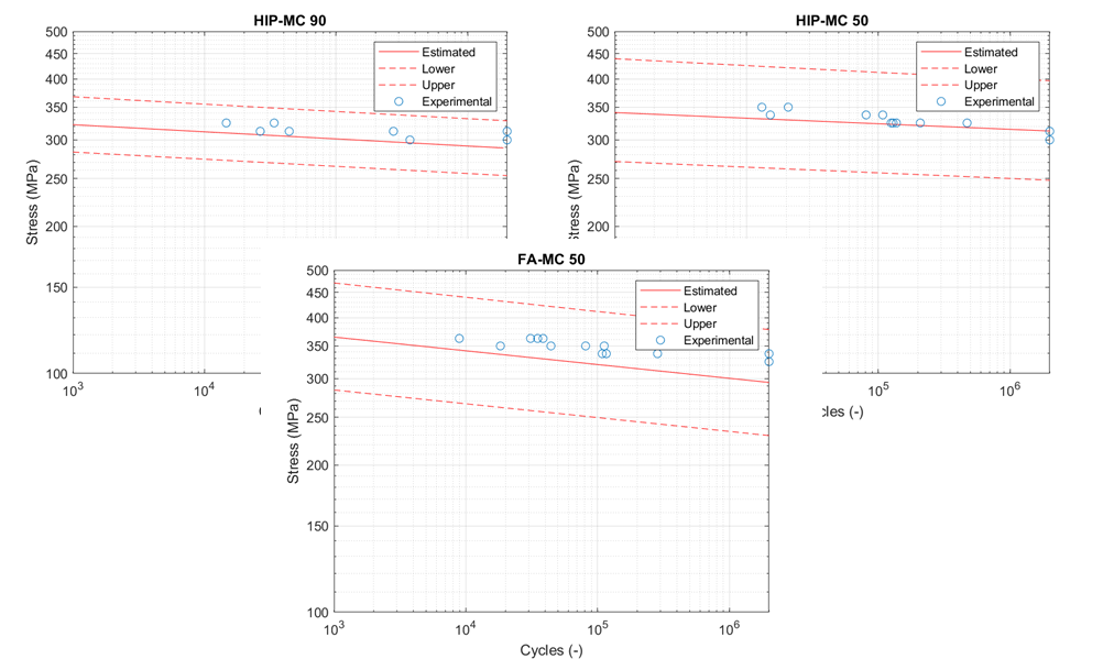 Machine learning results for Fatigue Life Prediction of AM Components