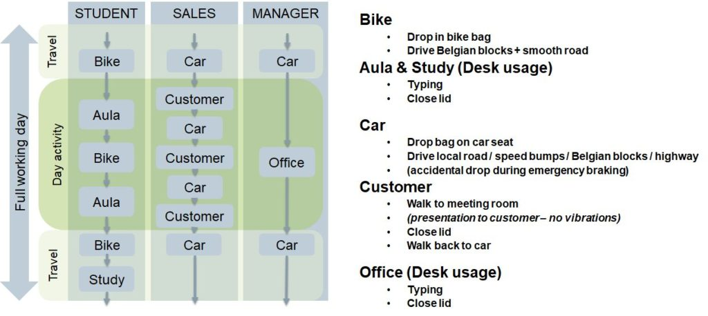 Schematic overview of the student's, sales person's and manager's profile missions