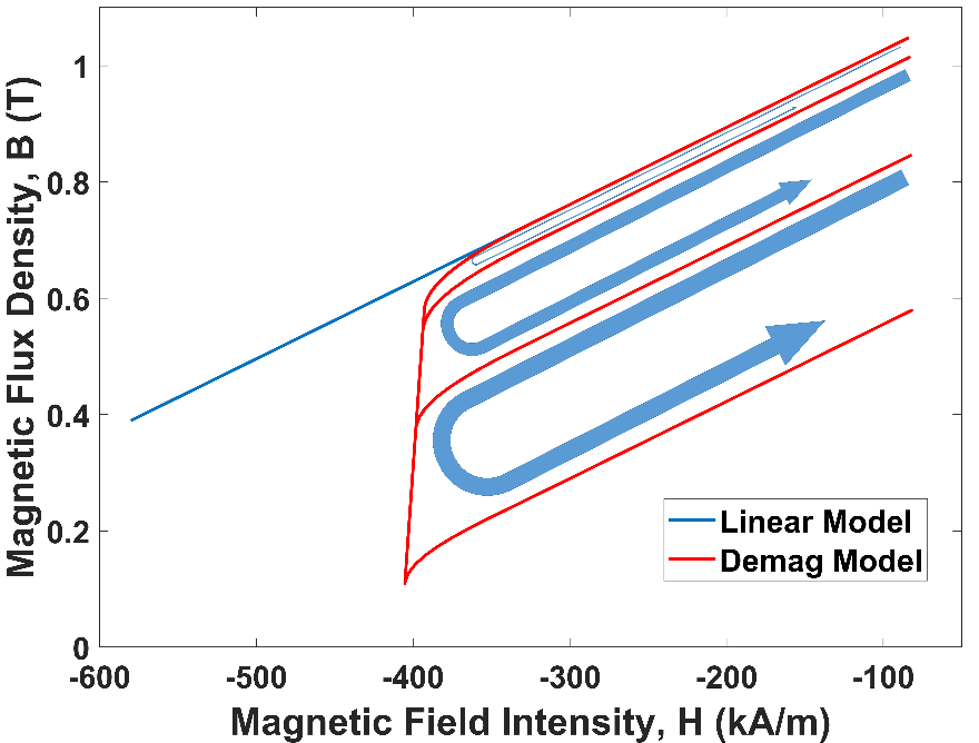 The recoiling (in bold blue) of the new 3D demagnetization characteristic (in red) versus the standard linear model (in blue)