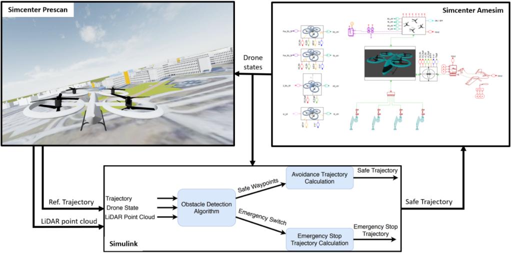 Autonomous urban air mobility simulation framework