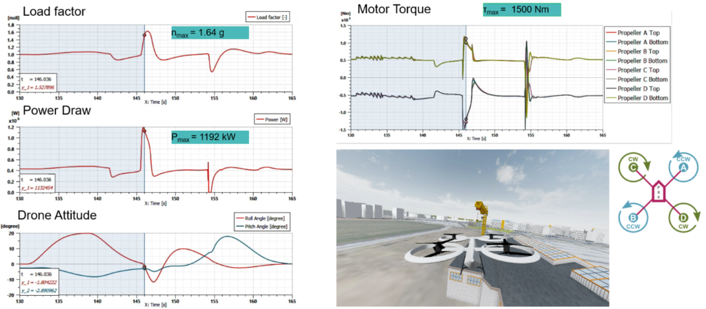 System simulation results of obstacle evasion maneuver with autonomous  urban air mobility vehicle
