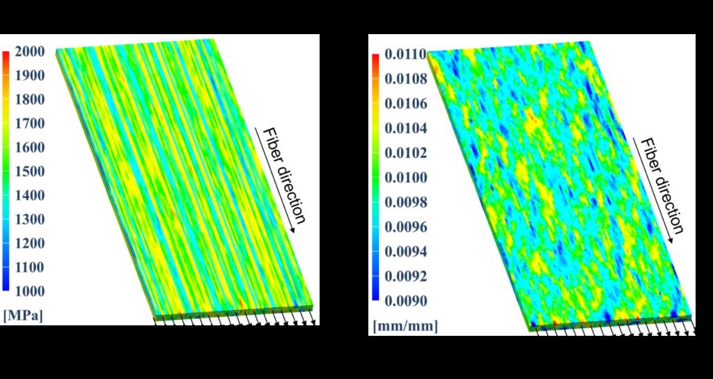 Ply level longitudinal stress and strain fields