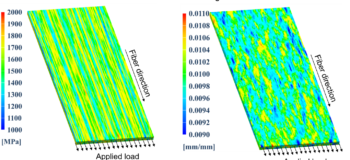 Assessing composite variability's impact on performance with virtual testing