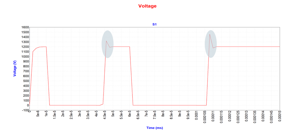 The spike in the voltage waveform due to the busbar's stray inductance