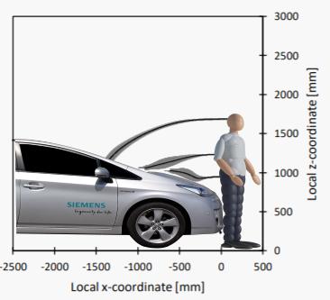 Pedestrian impact analysis to improve pedestrian safety systems.