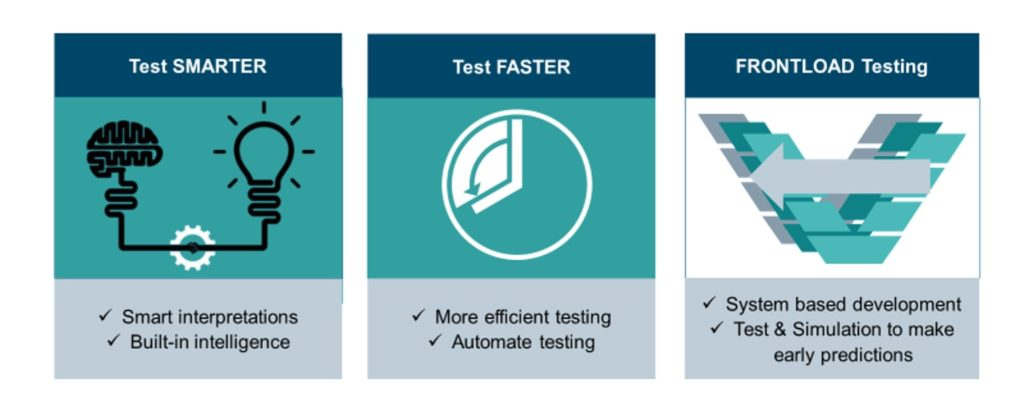 Test smarter, faster, frontload testing (infographic)