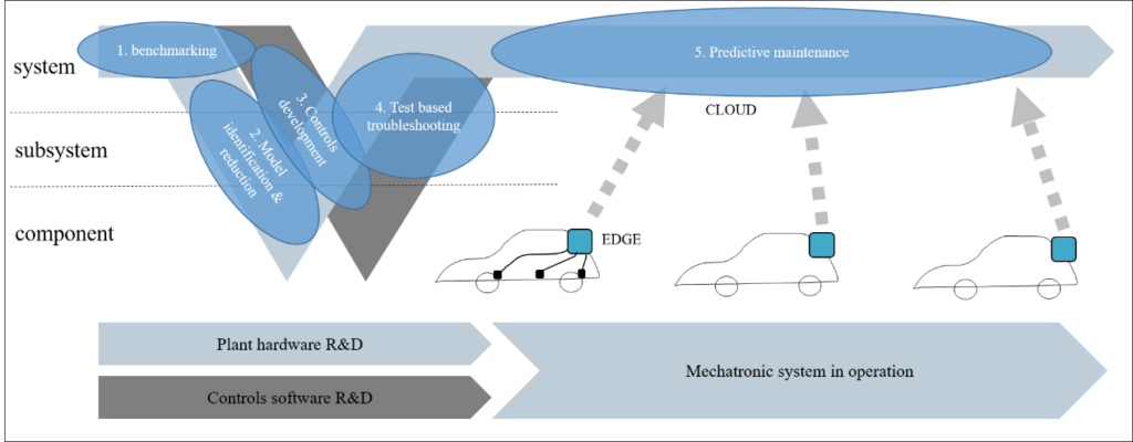 Selected application cases, projected on the automotive development cycle