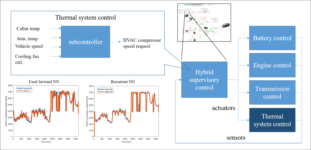 Results obtained by using a neural network to reverse-engineer a controls model for closed loop fuel economy simulations