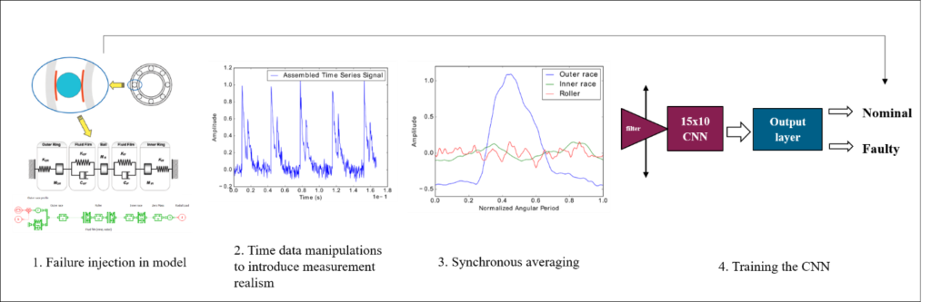 Postprocessing from the raw measurement data to the neural network training data
