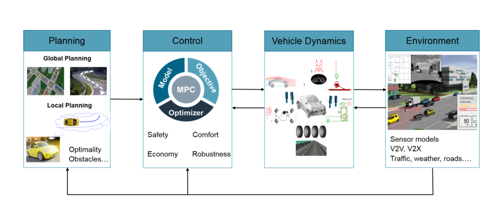 The virtual framework helps verify the autonomous valet parking system performance in a very large number of test conditions.