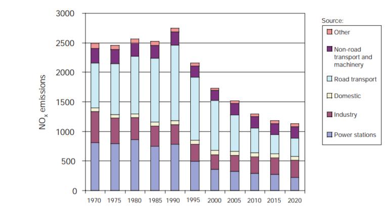 NOx emissions in kilotonnes.
