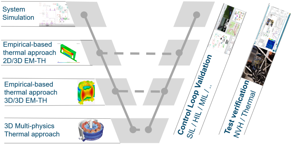 Simcenter system simulation
