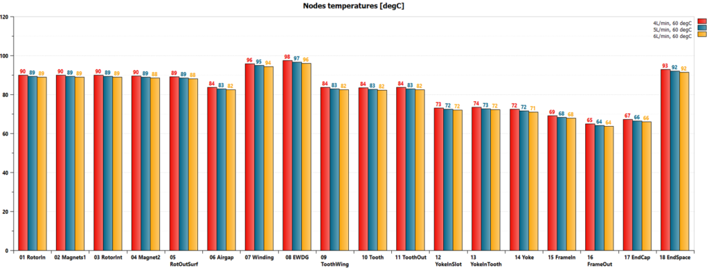 Impact of coolant flow rate on e-motor temperatures