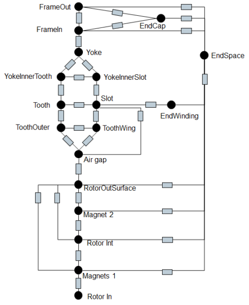 Thermal model approach
