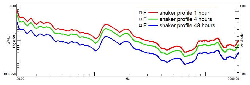 Shaker PSD profiles