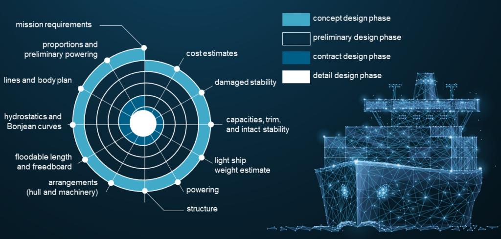 Marine design spiral