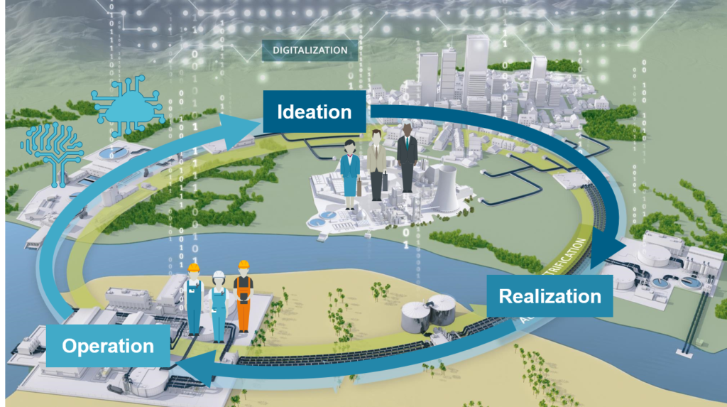 The communication between engineers and operators is improved by the use of the digital twin in all the process phases.