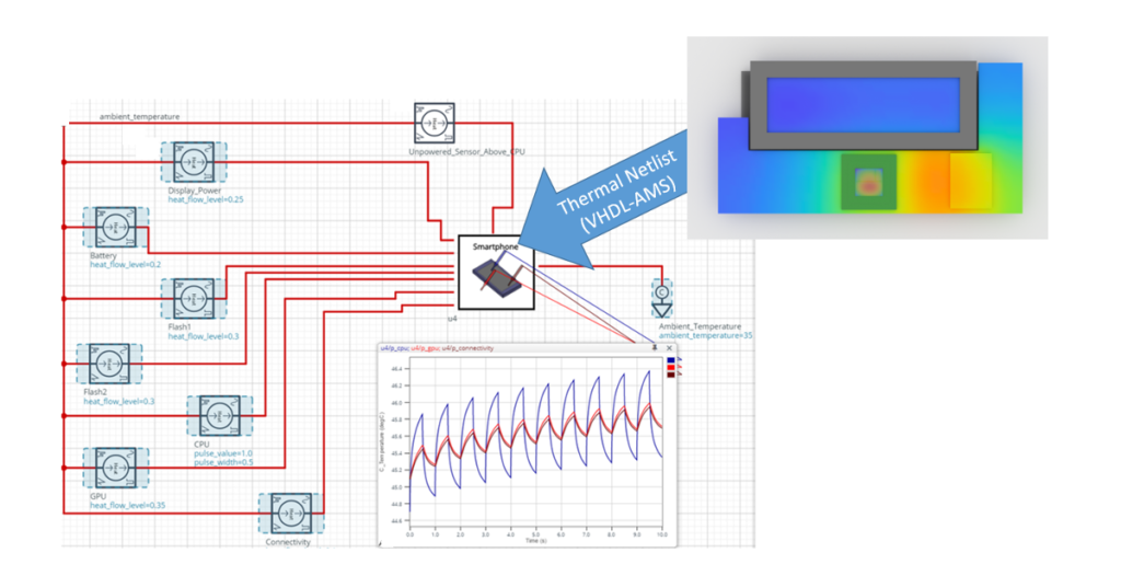 Simcenter Flotherm 2020.1 includes VHDL-AMS Thermal Netlists
