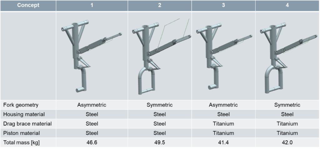 Variants of the nose landing gear cantilevered topology