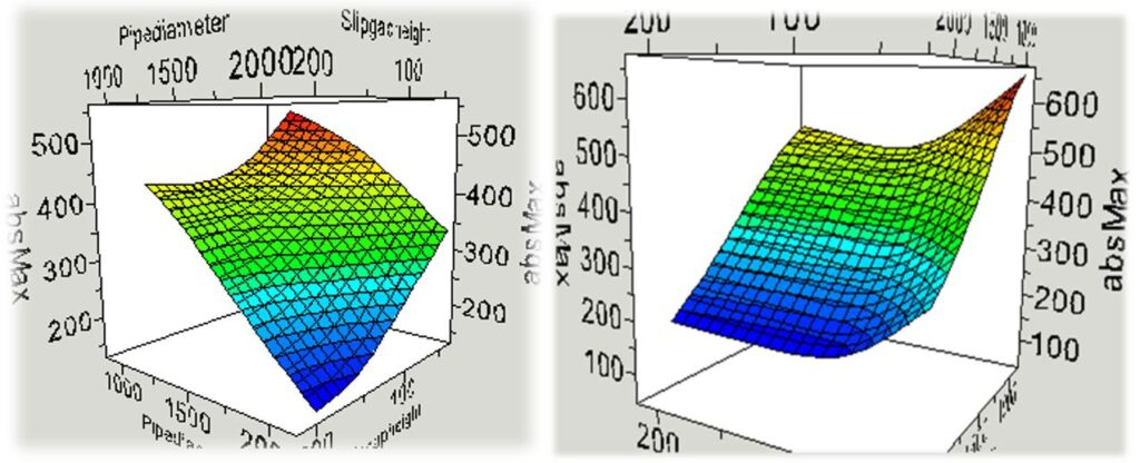 CFD for design and optimization -response surface approximations from DOE