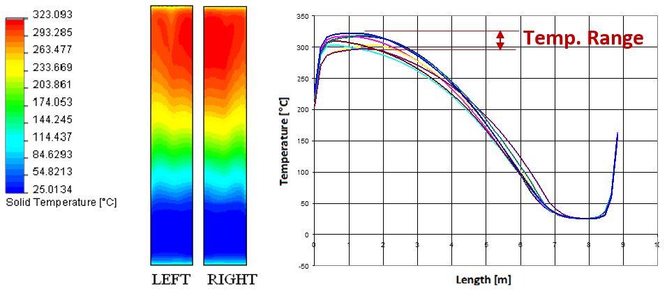 Optimum stack temperature distribution