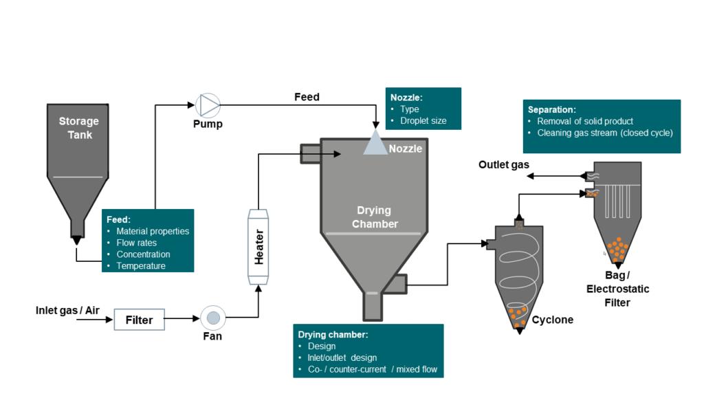 Spray Drying Process Flow-Sheet