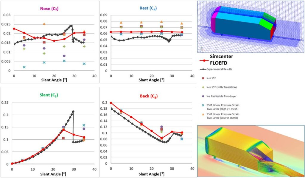 CFD for Designers and Engineers.  Simcenter FLOEFD enhanced turbulence modelling