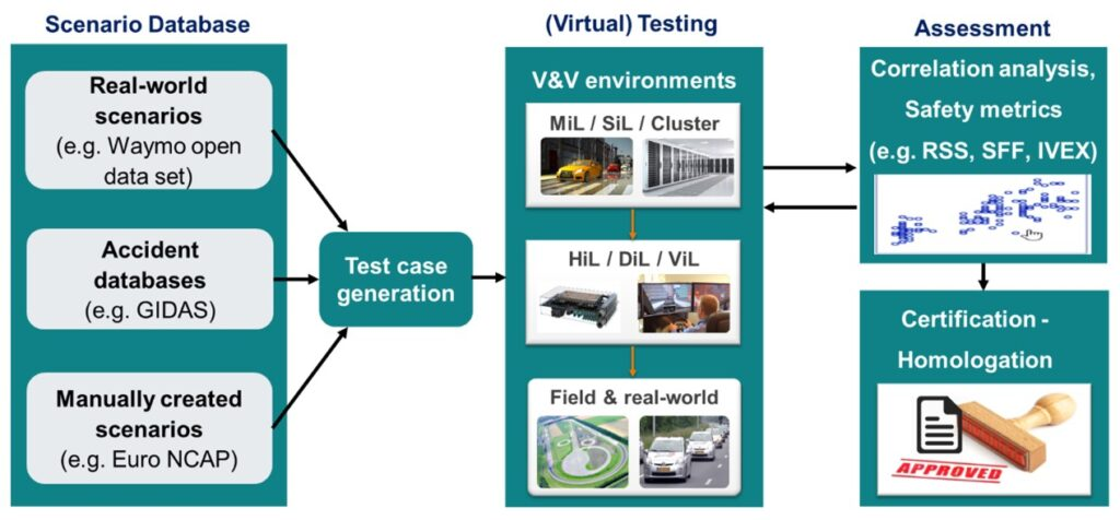 Virtual verification methodology