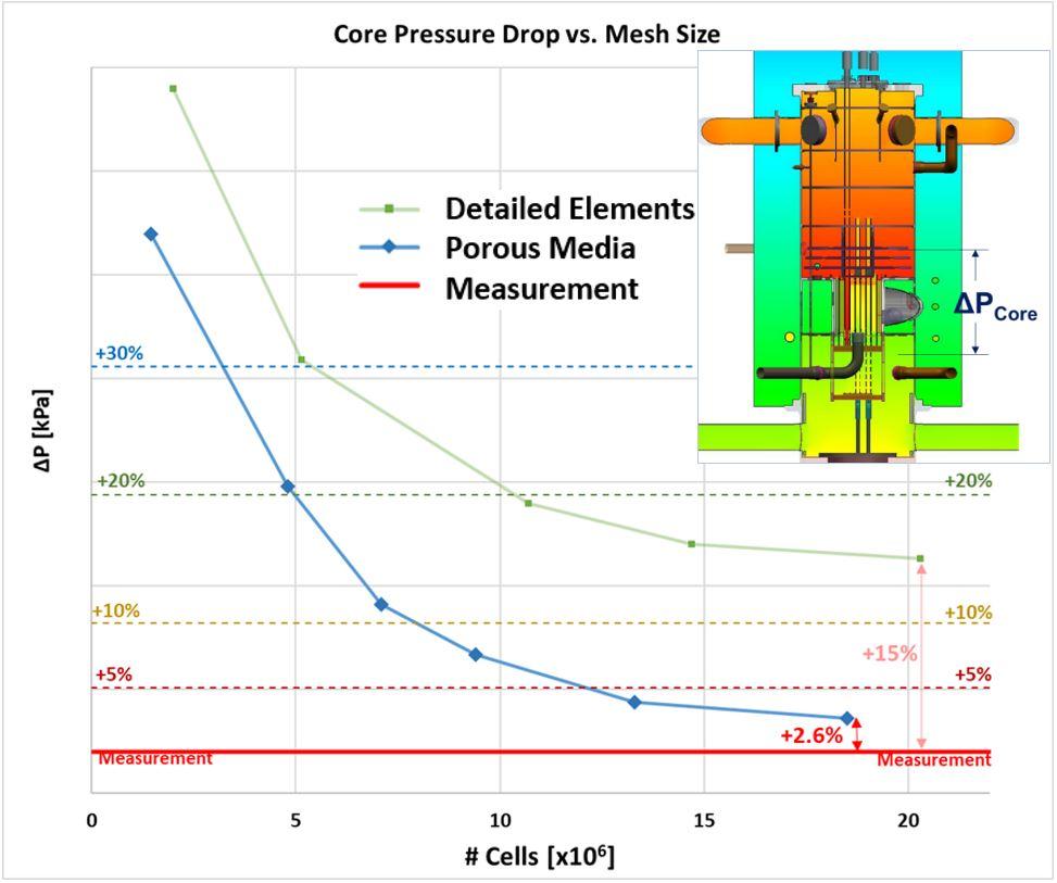 Reactor Core delta P