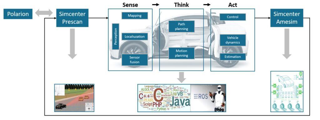 ADAS framework development overview