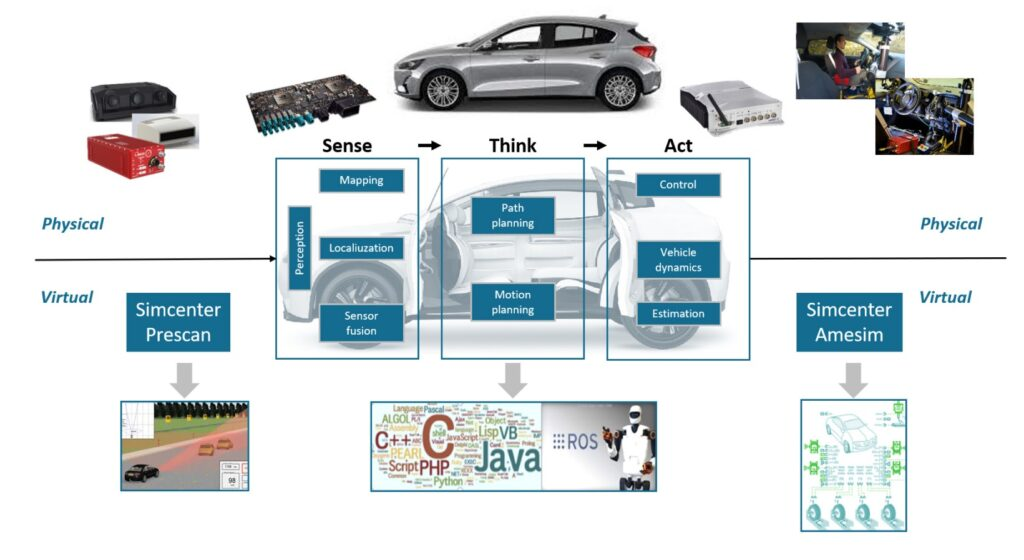 Extension of the ADAS framework development, combining virtual  and physical teting.