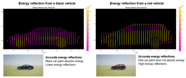 This figure shows the difference in reflected energy between a black vehicle and a red vehicle.