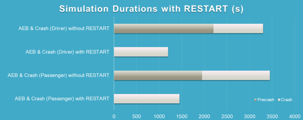 Simulation duration with RESTART