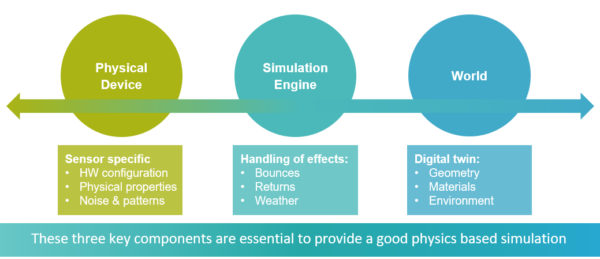 This figure shows the three core pillars that are needed to have a robust physics-based sensor simulation.