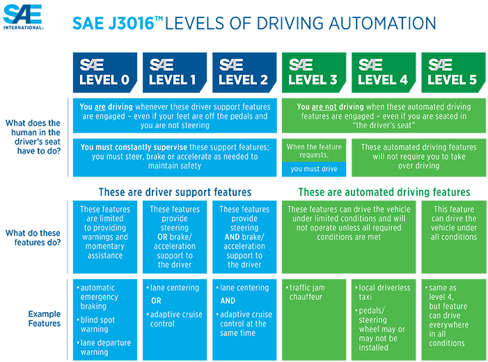 The image describes the SAE levels of automation