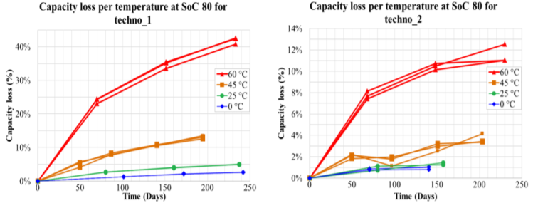 Lithium-ion batteries capacity loss