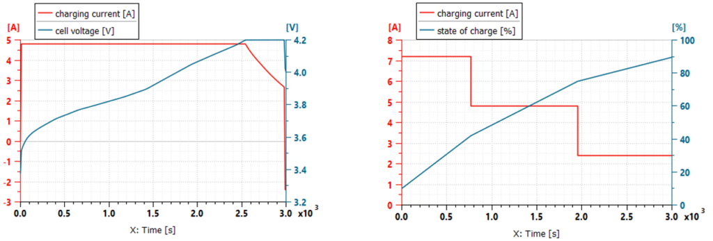 Battery charging strategy comparison