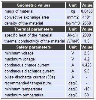 Battery cell characteristics