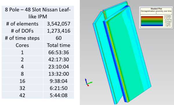 HPC  results. Motor design analysis. Demagnetization prediction.