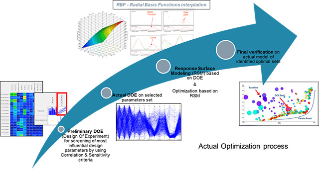 Image of DOE and optimization process