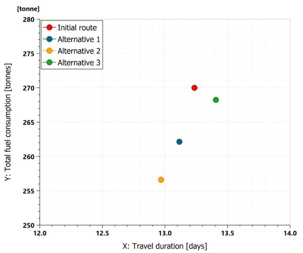 Pareto front Fuel consumption versus Estimated Time of Arrival