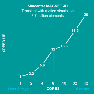 Simcenter MAGNET HPC cluster speed up chart