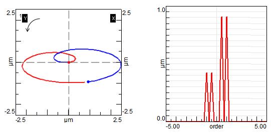 Screenshot of rotor dynamics analysis: one orbit plot and one full-spectrum plot